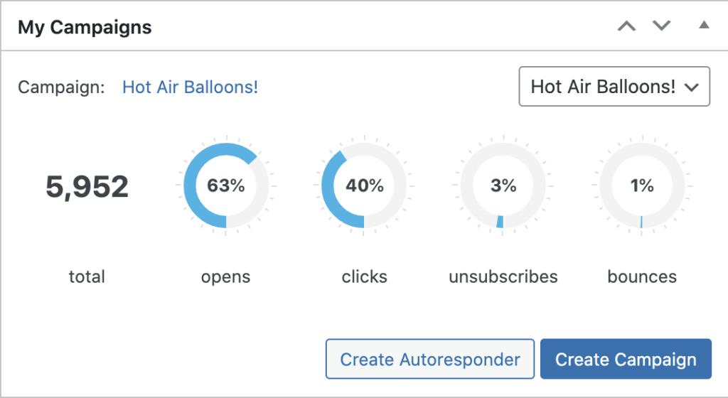 dashboard widget campaigns