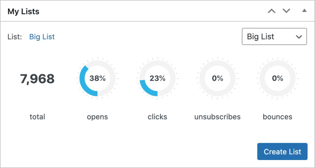 dashboard widget lists