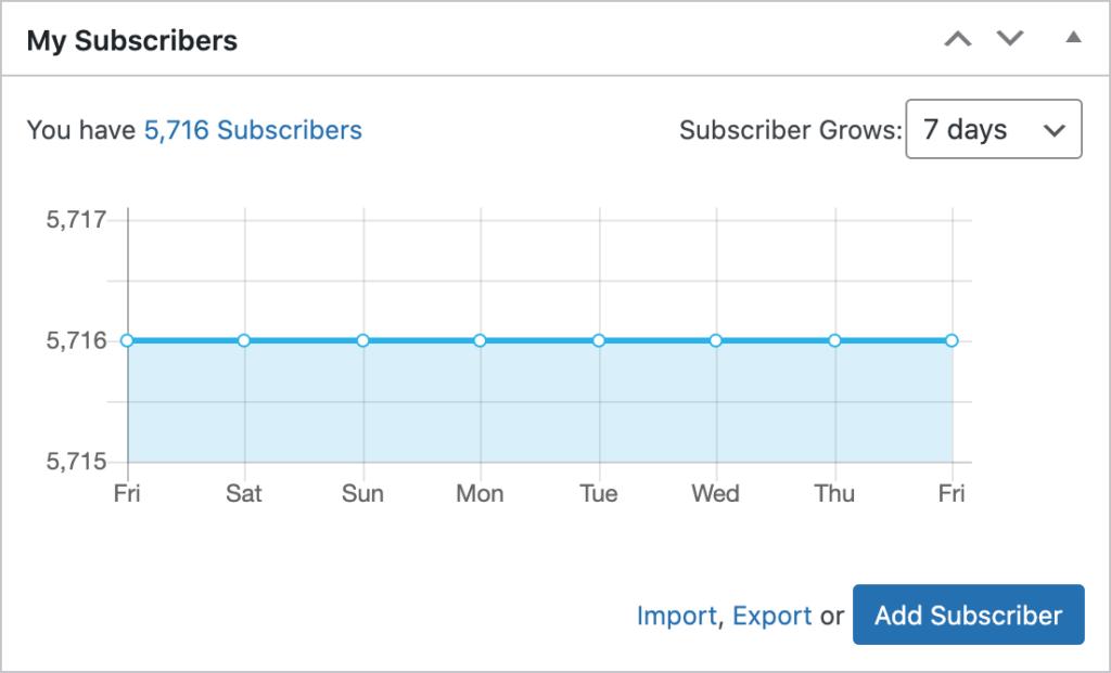 dashboard widget subscribers
